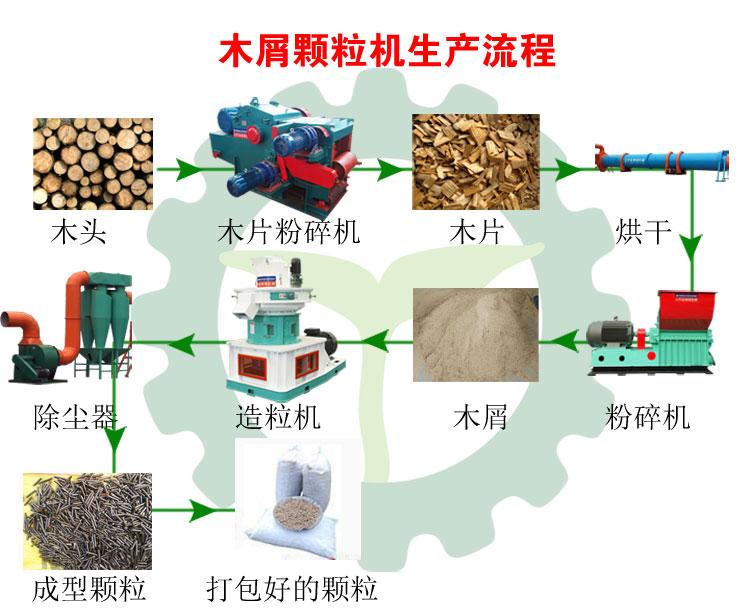 470木屑颗粒机生产流程图
