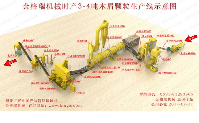 生物质木屑颗粒机生产线