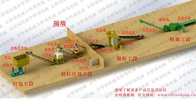 秸秆颗粒机设备生产线