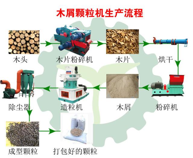 木屑颗粒机生产流程图