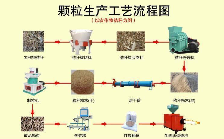 生物质颗粒生产工艺流程图