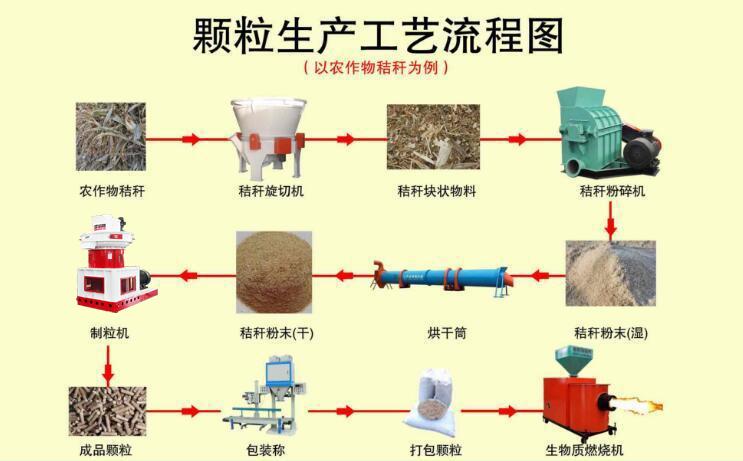850生物质颗粒机生产工艺流程