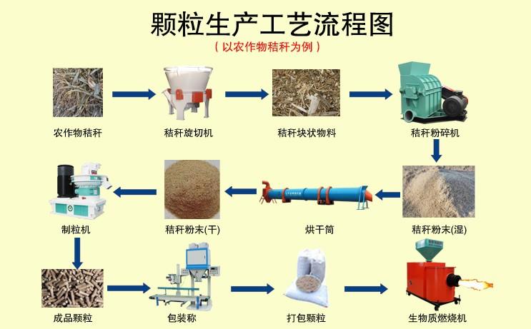新型一体机生产工艺流程图